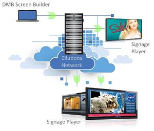 Cilutions Hosted Digital Signage | Advanced Media